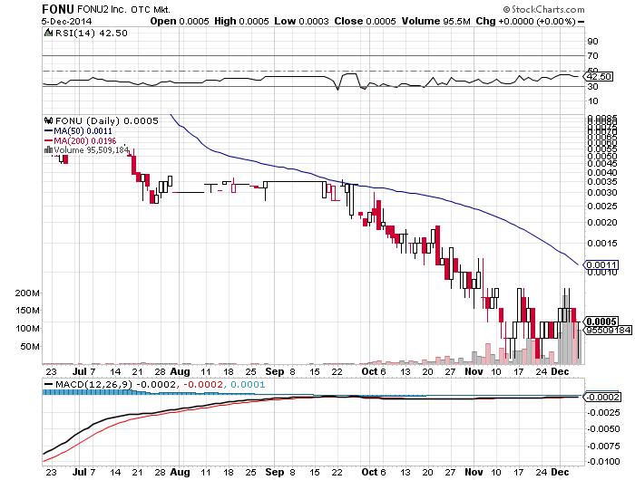 FONU Chart- Sun, Dec 7th, 2014