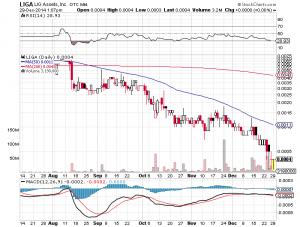 LIGA Chart- Mon, Dec 29th, 2014