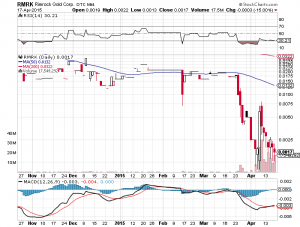 RMRK Chart- Sun, April 19th, 2015
