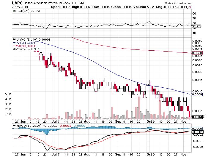 UAPC Chart- Sun, Nov 9th, 2014